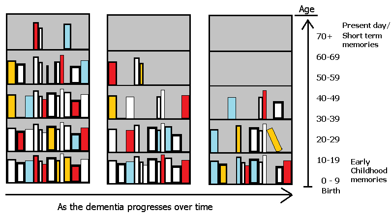 books and memory in dementia analogy
